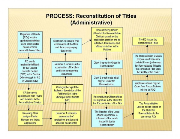 How To Reconstitute Or Replace Lost/Destroyed Land Titles - title picture