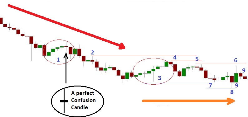 Forget Patterns - A Candlestick Chart on the Operating Table