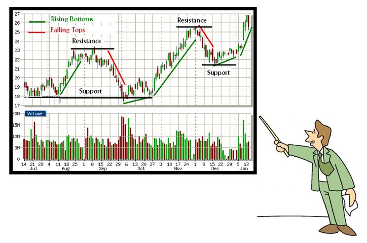 Forex Technical Analysis Concepts of Technical Analysis - technical analysis