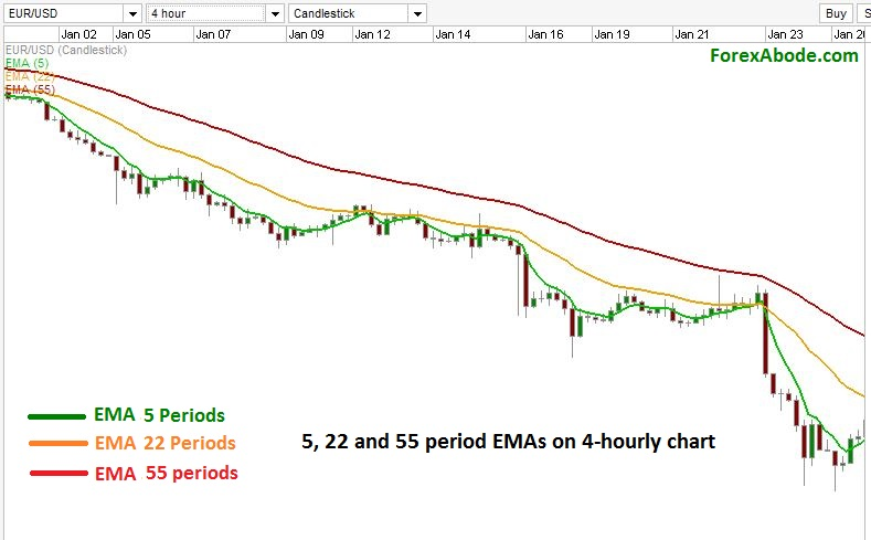 Which Moving Averages of What Time-Frames are Best