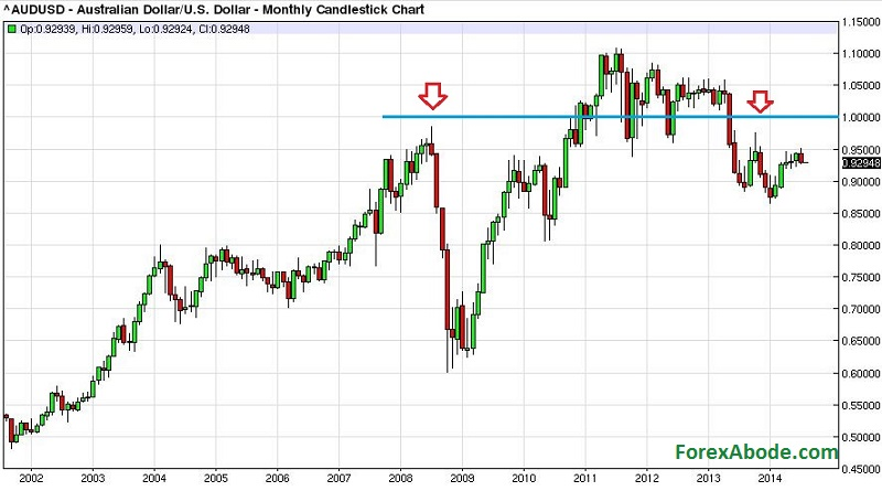 Usd chart 10 years - XE USD / CNY Currency Chart US Dollar to
