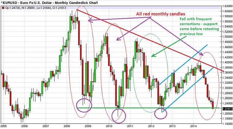 EUR/USD Weekly Outlook - ForexAbode