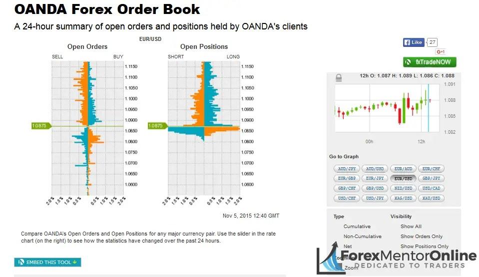 image of oanda order book