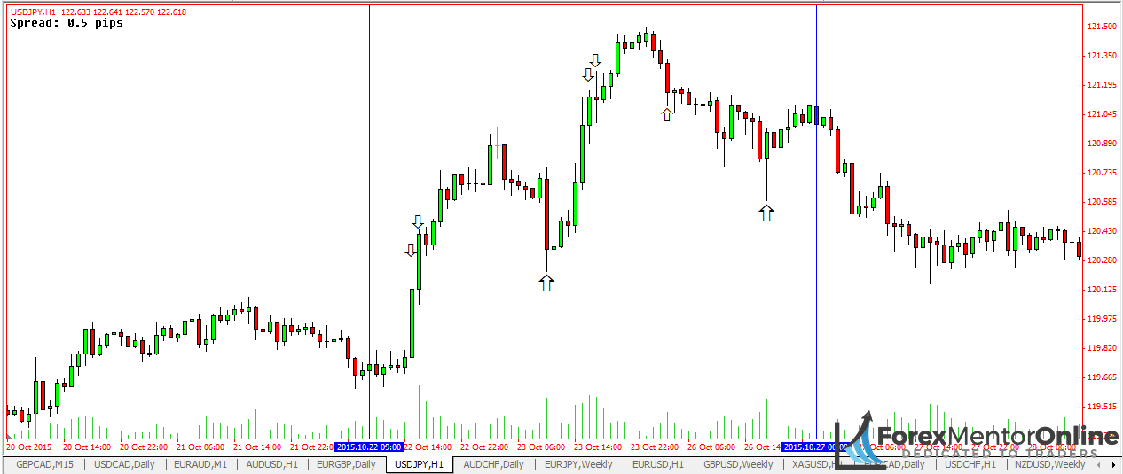understanding the volume on chart of EUR/USD