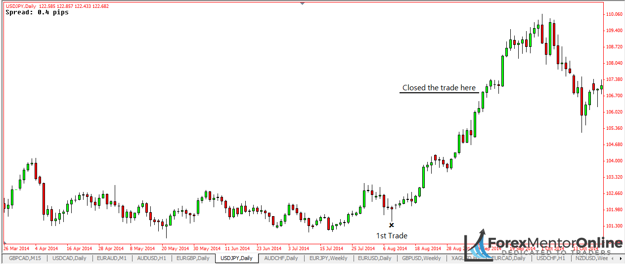 Forex Trading Hours Cet - day trading 15 minute chart