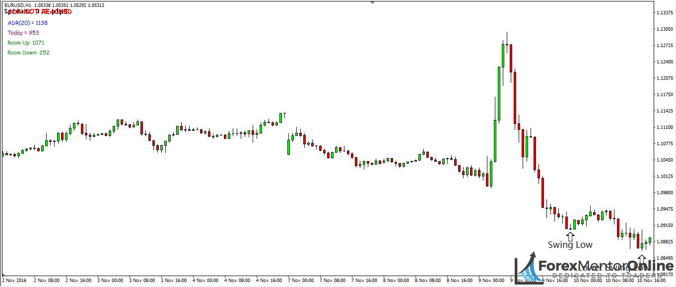 image of swing low followed by lower swing low