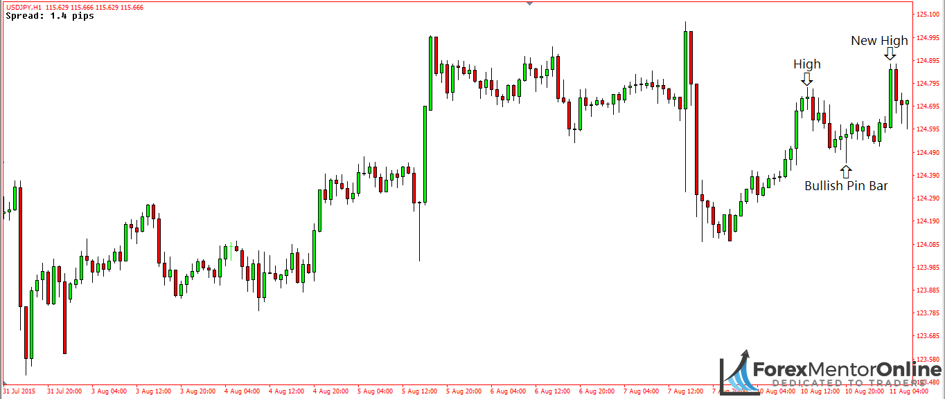 image of the market making a higher high after a bullish pin bar had formed