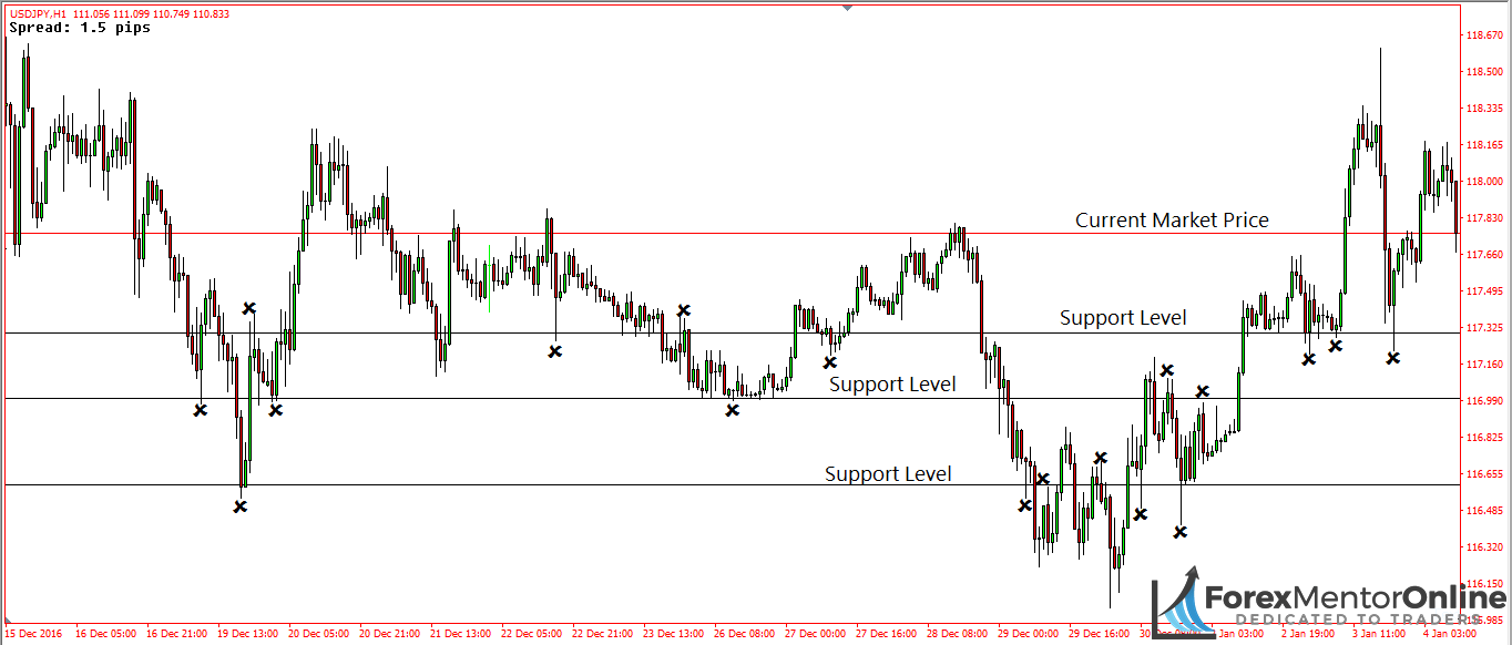 image of support levels on usd/jpy