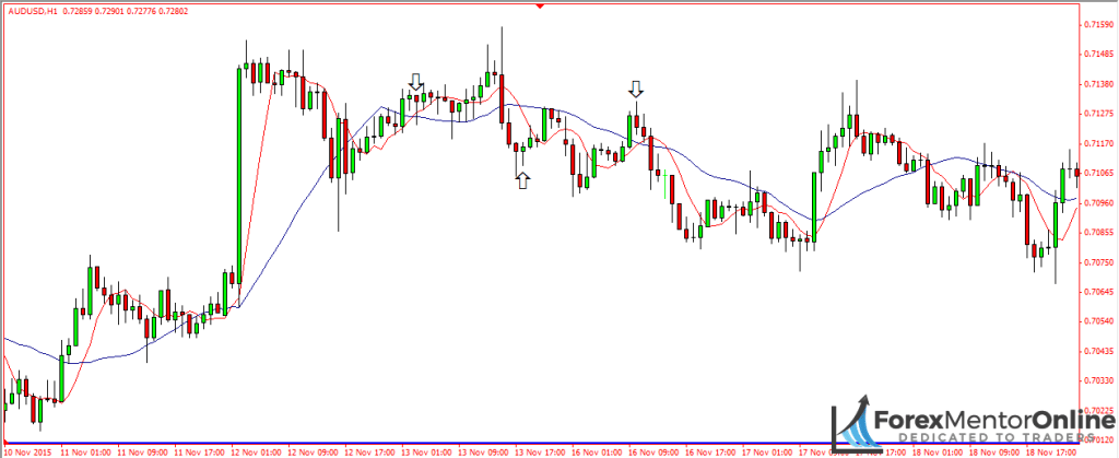 image of moving averages crossing