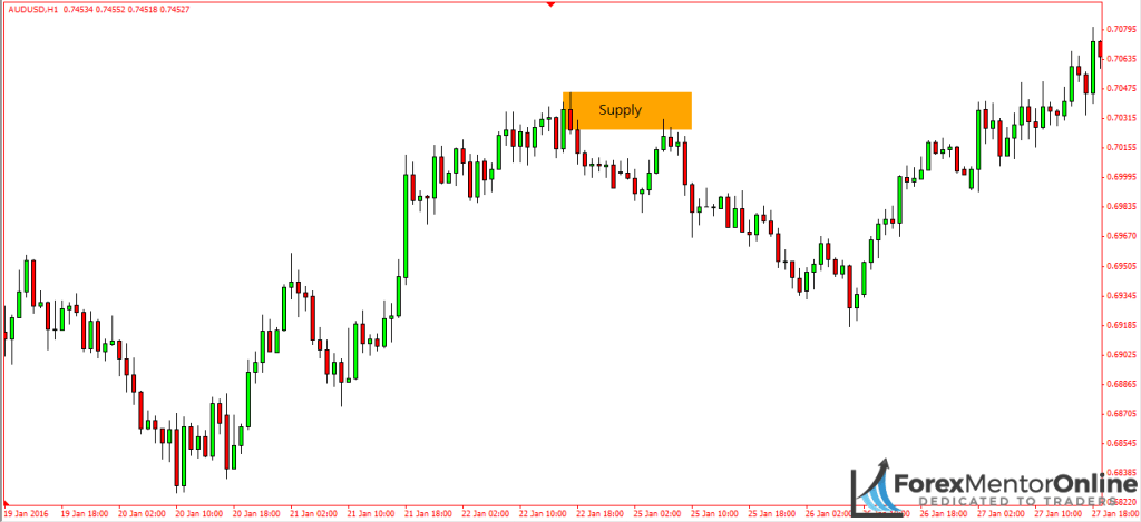 image of supply zone on 1 hour chart of aud/usd
