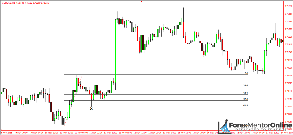 image of fibonacci retracement on aud/usd upswing