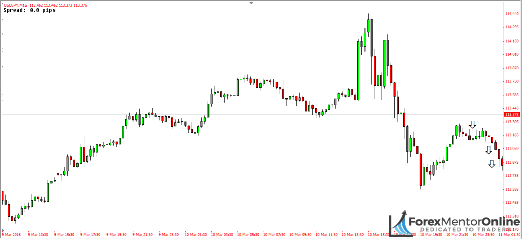 image of deep pullback on 1 hour chart of eur/usd