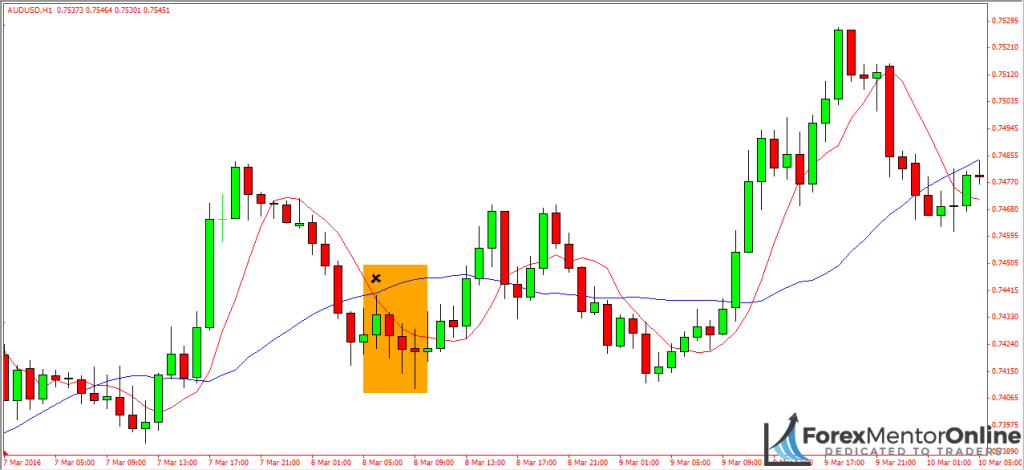 image of simple moving average on aud/usd
