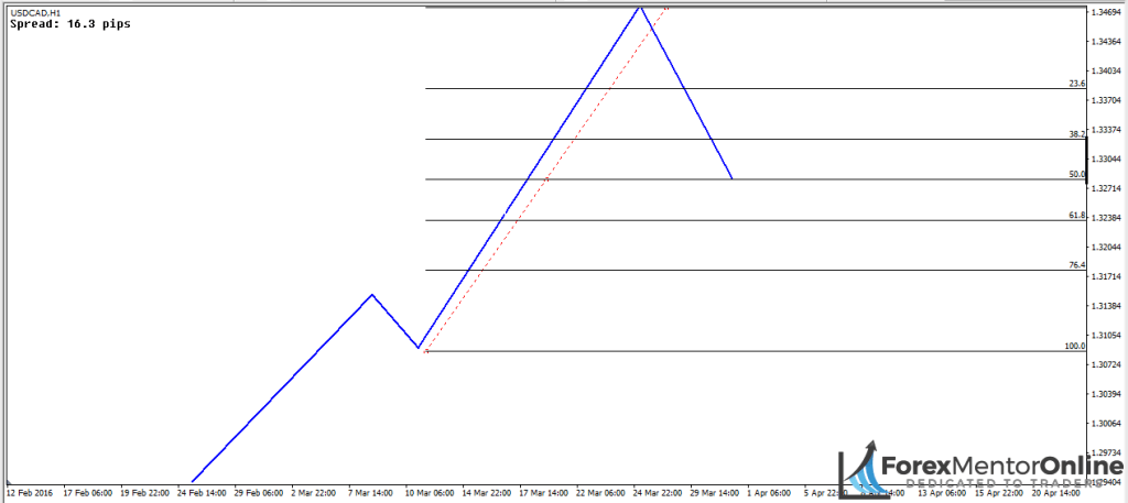 image of 50% retracement