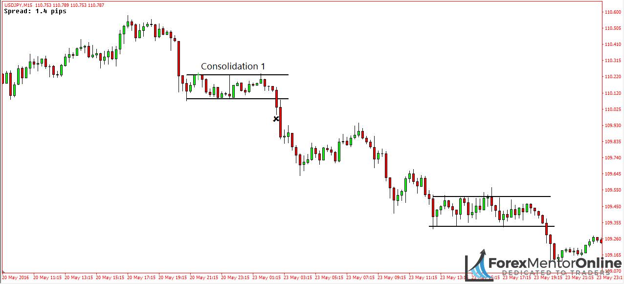 Order flow trading strategies