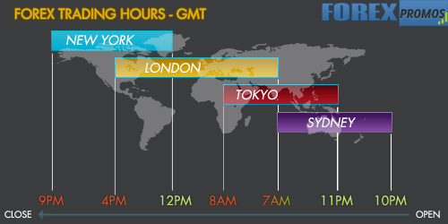 2 Currency Trading Hours