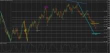Medium term bears continue to sell EURUSD