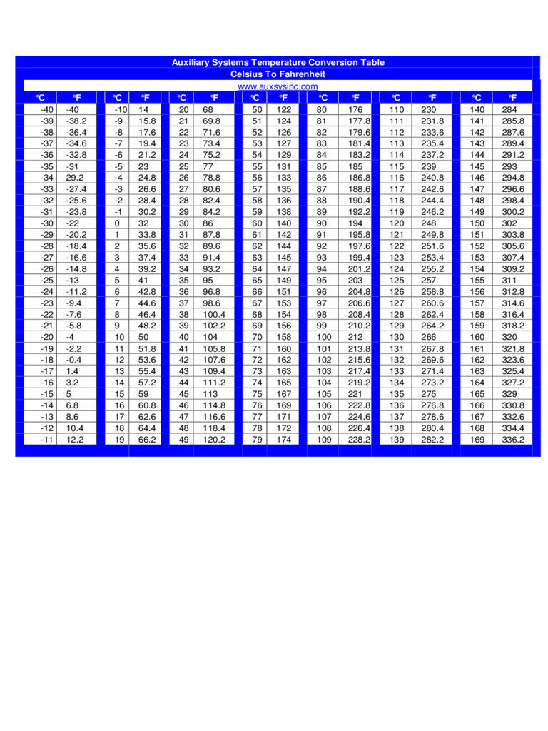 Centigrade conversion chart image collections chart example ideas  thermometer conversion chart gallery chart example ideas printable