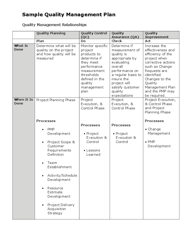 Resume Templates Sample Quality Management Plan Free Download