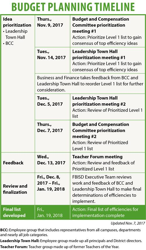 Business and Finance / 2018-19 Budget Planning