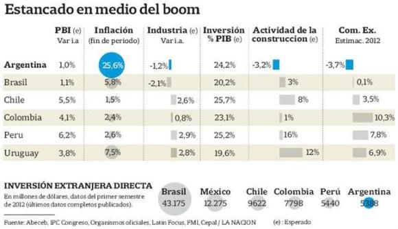 tabela economica Am do Sul 2012