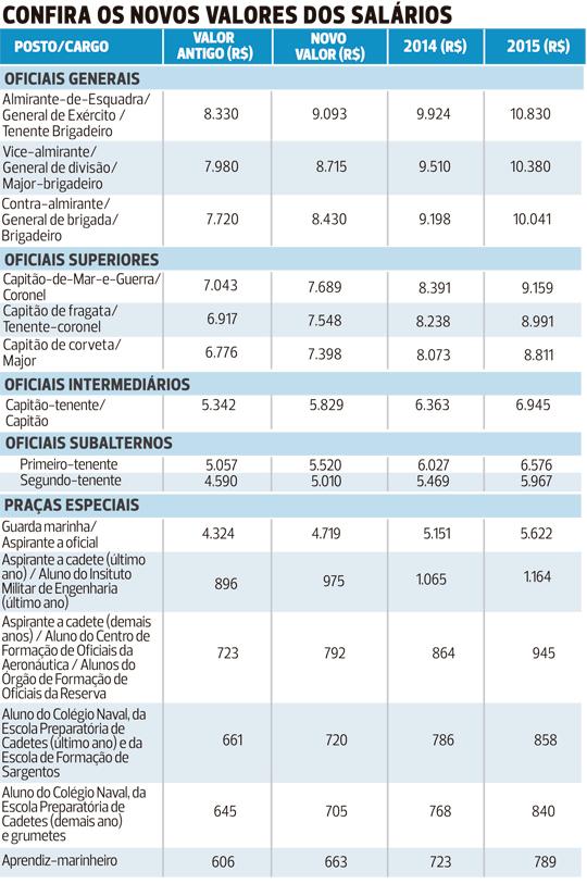 nova tabela de soldas das forcas armadas