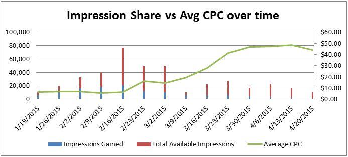 Impression Share vs Avg CPC