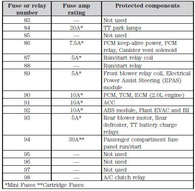 Fuse specification chart  Fuses  Ford Explorer 2011-2019 Owner\u0027s