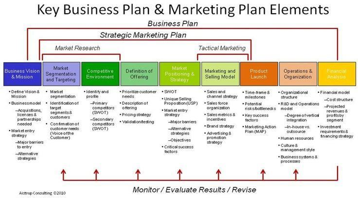 Business plan template Fotolip Rich image and wallpaper - Business Plans Template