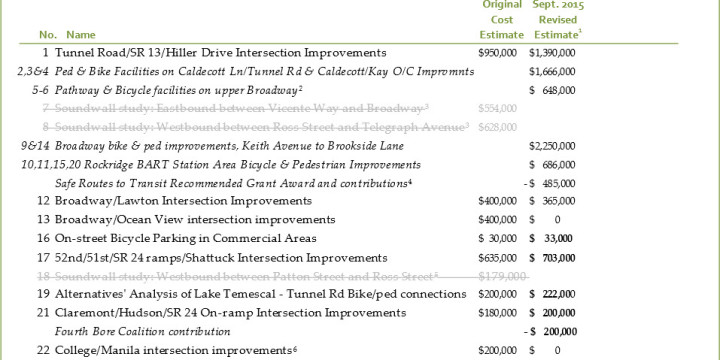 City Releases Updated Caldecott Project List Fourth Bore Coalition