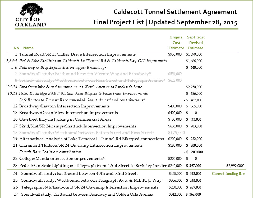 City Updates Project List, Delivery Schedule Fourth Bore Coalition