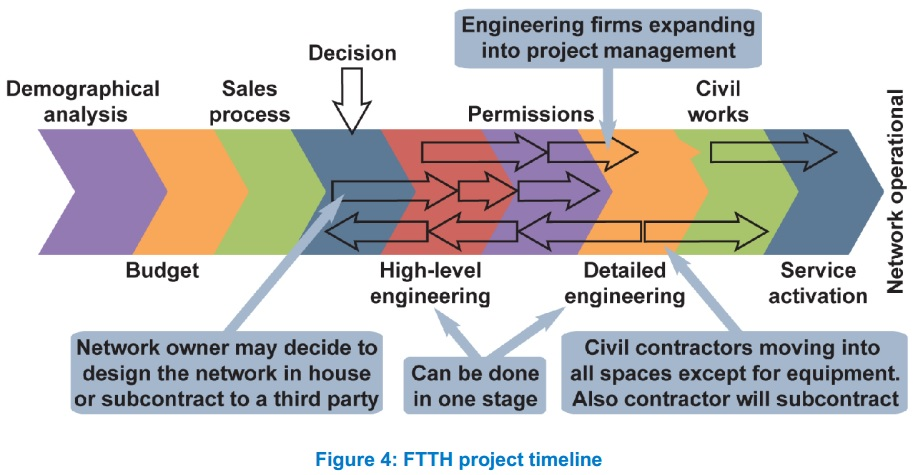 FTTH (fiber to the home) Project Time Line - Fiber Optic Wiki