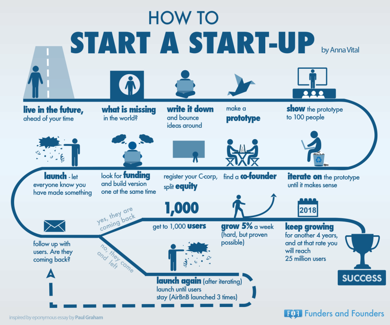 how-to-start-a-startup-as-told-by-PG-infographic