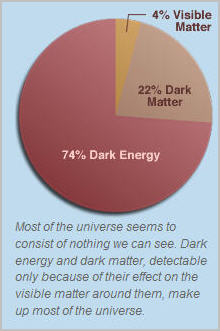 from http://hubblesite.org/hubble_discoveries/dark_energy/de-what_is_dark_energy.php
