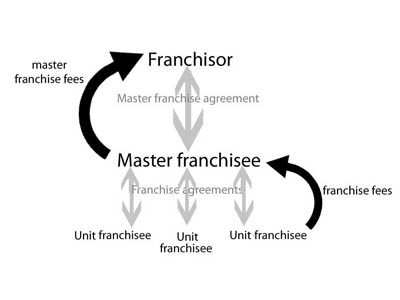 multi-unit franchising Archives - Canadian Business