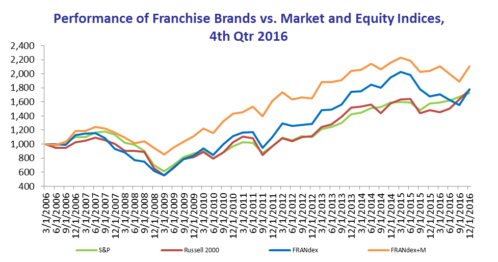 performance of Franchise Brands