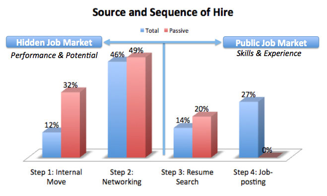 The Hidden Job Market is Now Revealed as Source of Best Jobs and