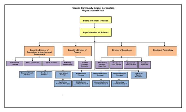 Organization Chart / Organization Chart