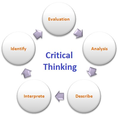 Critical essay definition