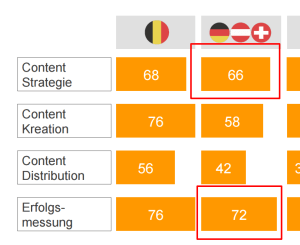 Screenshot der Content-Marketing-Studie von Prof. Dr. Clemens Koob