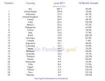 Facebook_Top_25_June_2011