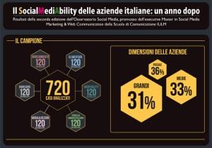 Social Media Ability- SocialMediaAbility2012