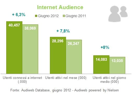 Audiweb giugno 2012 - dati demografici
