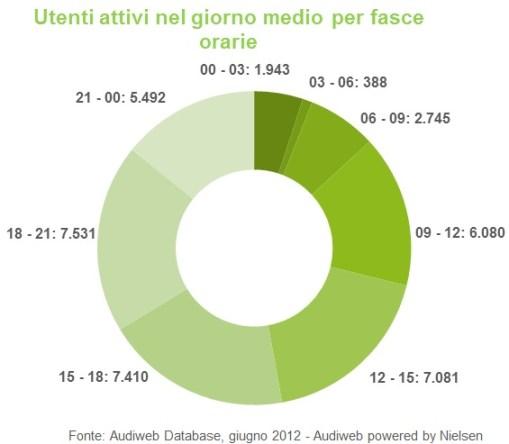 Audiweb giugno 2012 - fasce orarie