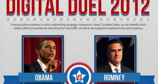Duello digitale: Obama vs Romney 2012