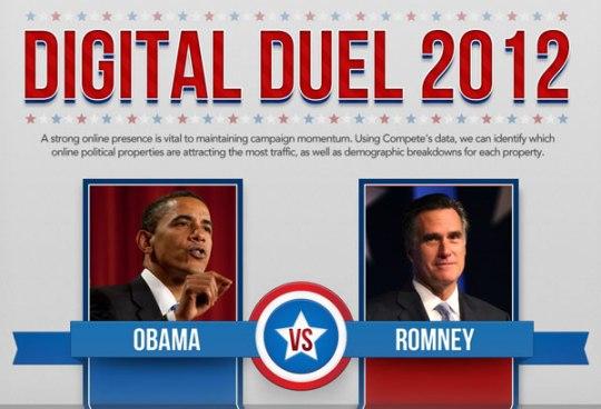 Duello digitale: Obama vs Romney 2012