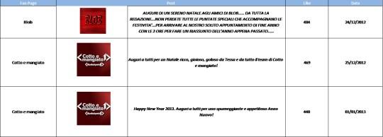 AudiSocial Tv®-Facebook-Best-Post-21dic-4gen-2013-Reputation-Manager
