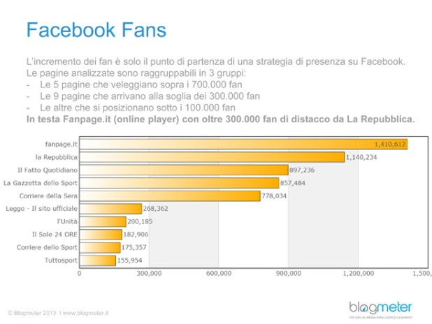 social-media-quotidiani-facebook-fans