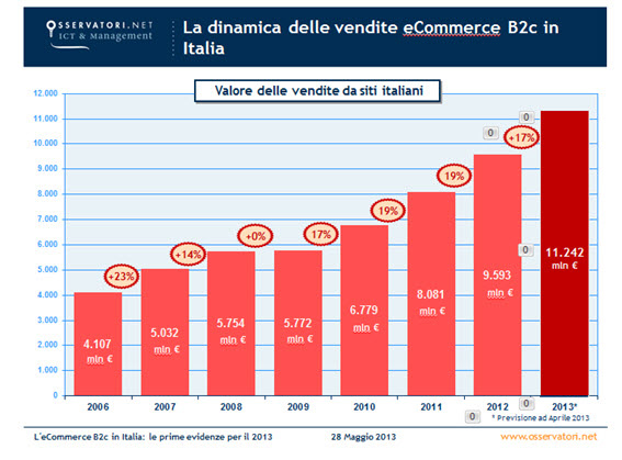 netcomm-2013