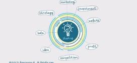 startup-scuola-BizWorld-Italia-mind-the-bridge